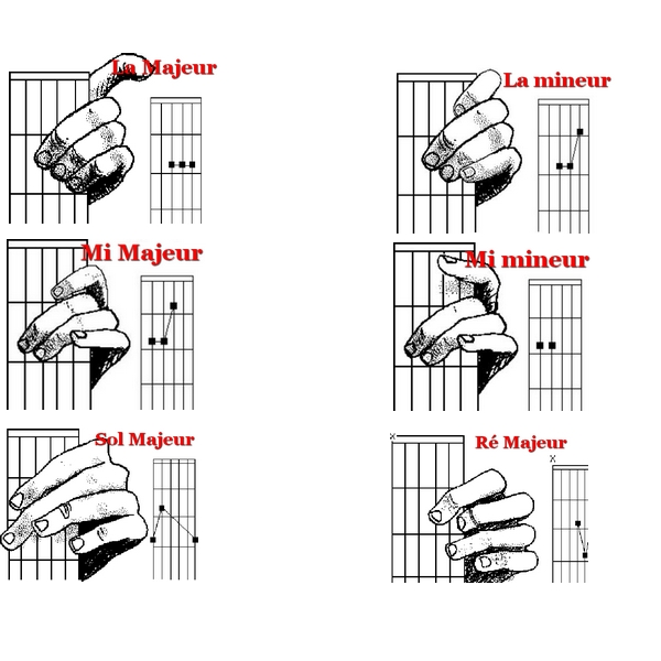 Häufig Accords Guitare : Tableau des accords de bases pour débutants  SI11